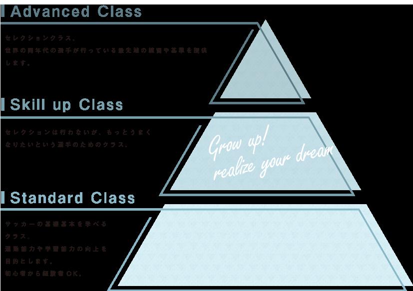 PCクラス表
