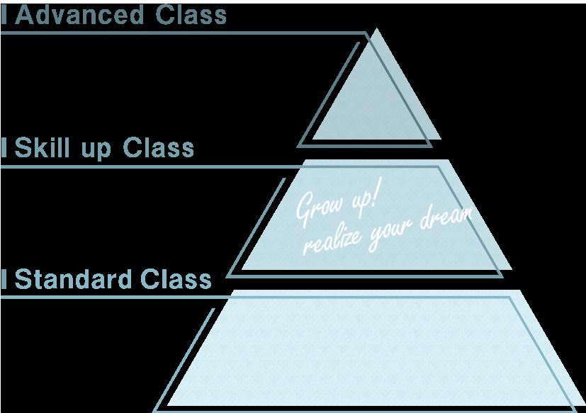 SPクラス表